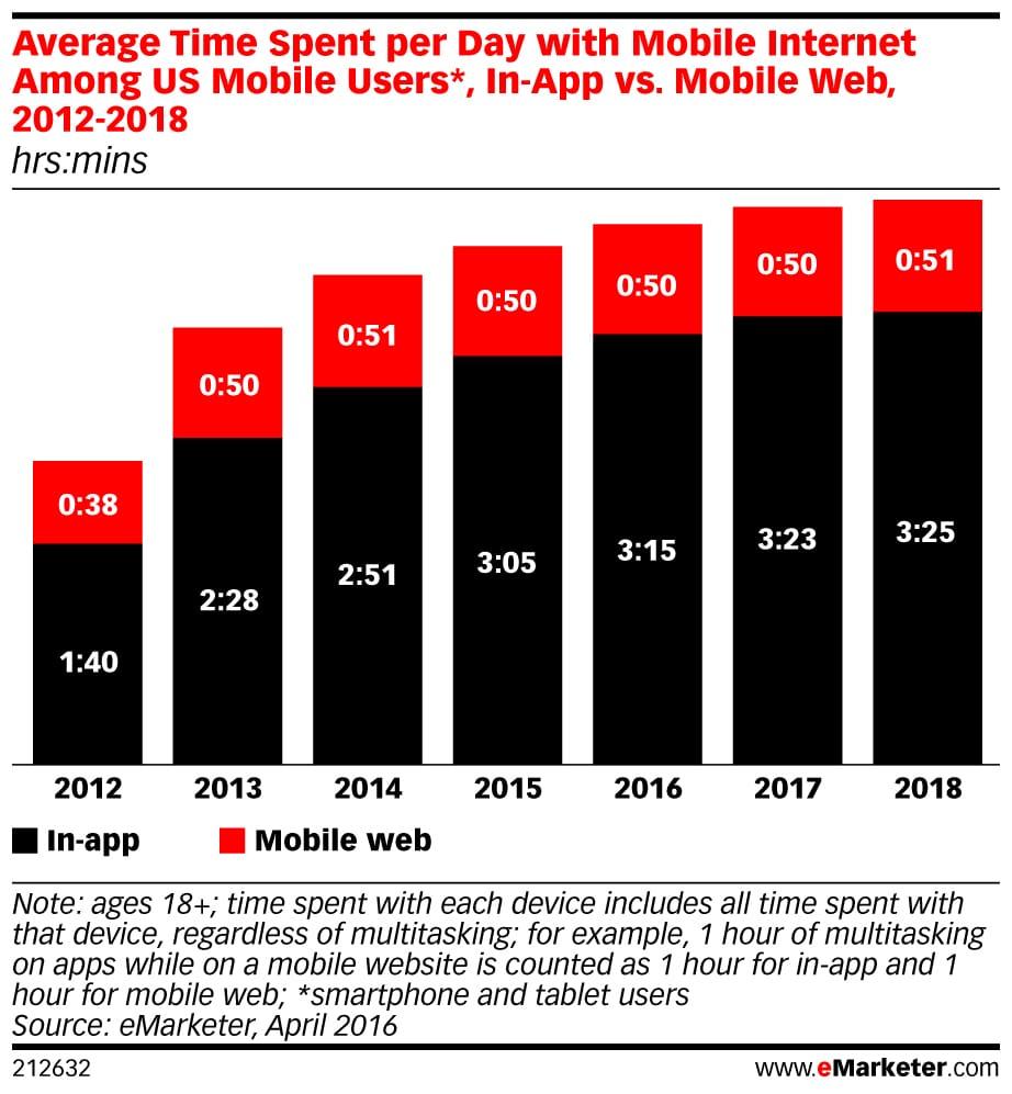 Mobile App vs. Mobile Web